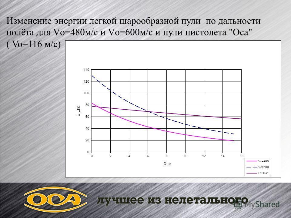 Изменение энергии легкой шарообразной пули по дальности полёта для Vо=480м/с и Vо=600м/с и пули пистолета Оса ( Vo=116 м/с)