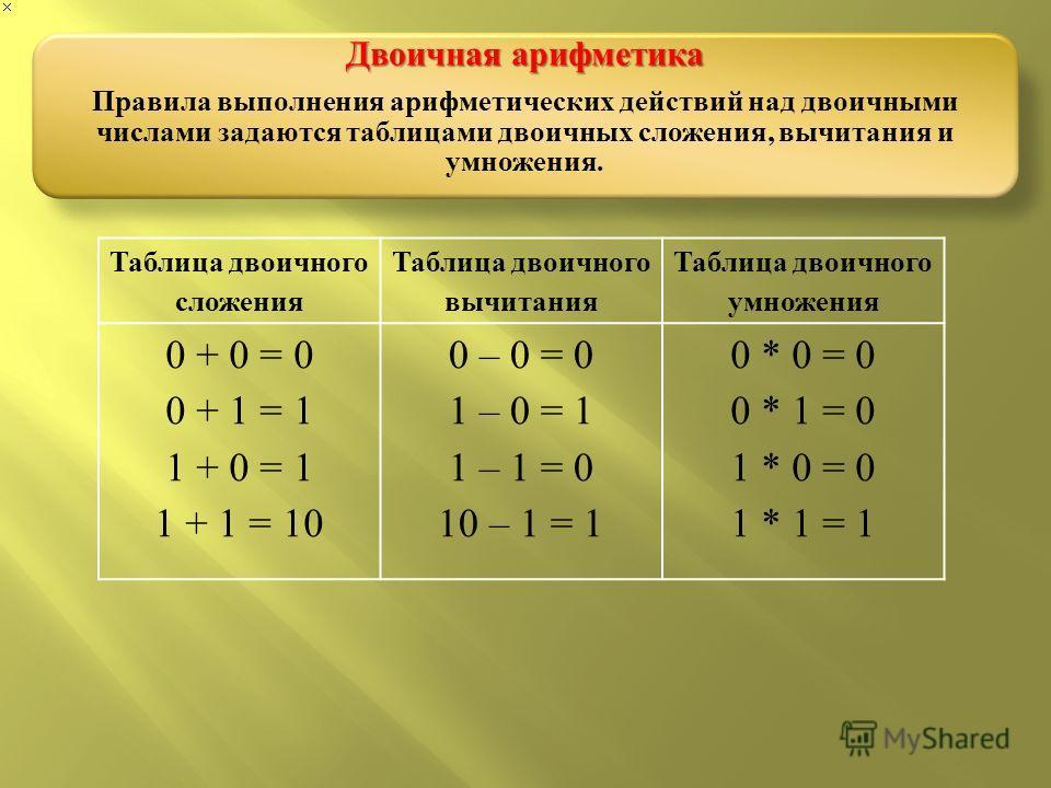 Таблица двоичного сложения Таблица двоичного вычитания Таблица двоичного умножения 0 + 0 = 0 0 + 1 = 1 1 + 0 = 1 1 + 1 = 10 0 – 0 = 0 1 – 0 = 1 1 – 1 = 0 10 – 1 = 1 0 * 0 = 0 0 * 1 = 0 1 * 0 = 0 1 * 1 = 1 Двоичная арифметика Правила выполнения арифме
