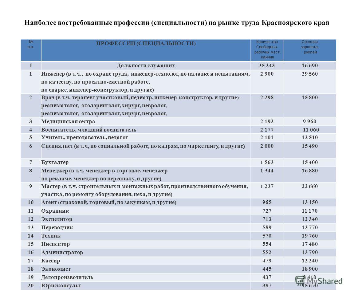 Наиболее востребованные профессии (специальности) на рынке труда Красноярского края п.п. ПРОФЕССИИ (СПЕЦИАЛЬНОСТИ) Количество Свободных рабочих мест, единиц Средняя зарплата, рублей IДолжности служащих35 24316 690 1 Инженер (в т.ч., по охране труда,