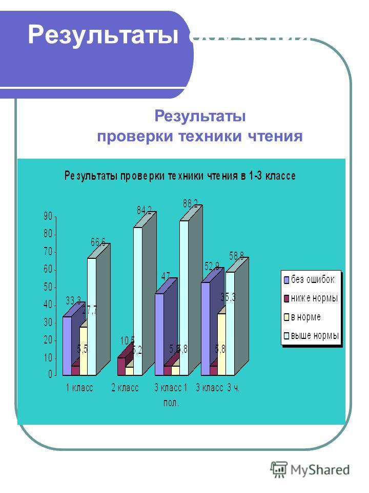 Результаты обучения Результаты проверки техники чтения