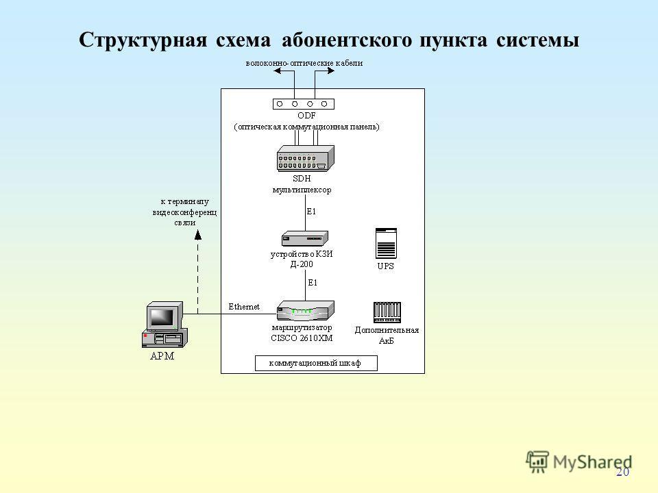 20 Структурная схема абонентского пункта системы