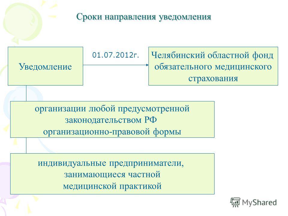 Сроки направления уведомления Уведомление Челябинский областной фонд обязательного медицинского страхования организации любой предусмотренной законодательством РФ организационно-правовой формы индивидуальные предприниматели, занимающиеся частной меди