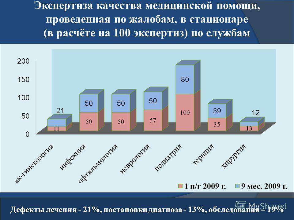 Экспертиза качества медицинской помощи, проведенная по жалобам, в стационаре (в расчёте на 100 экспертиз) по службам Дефекты лечения - 21%, постановки диагноза - 13%, обследования – 19%