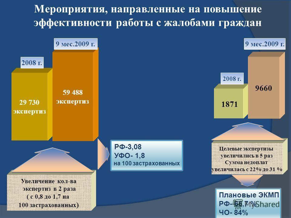 Мероприятия, направленные на повышение эффективности работы с жалобами граждан 29 730 экспертиз 59 488 экспертиз 2008 г. 9 мес.2009 г. Увеличение кол-ва экспертиз в 2 раза ( с 0,8 до 1,7 на 100 застрахованных ) 9660 Целевые экспертизы увеличились в 5