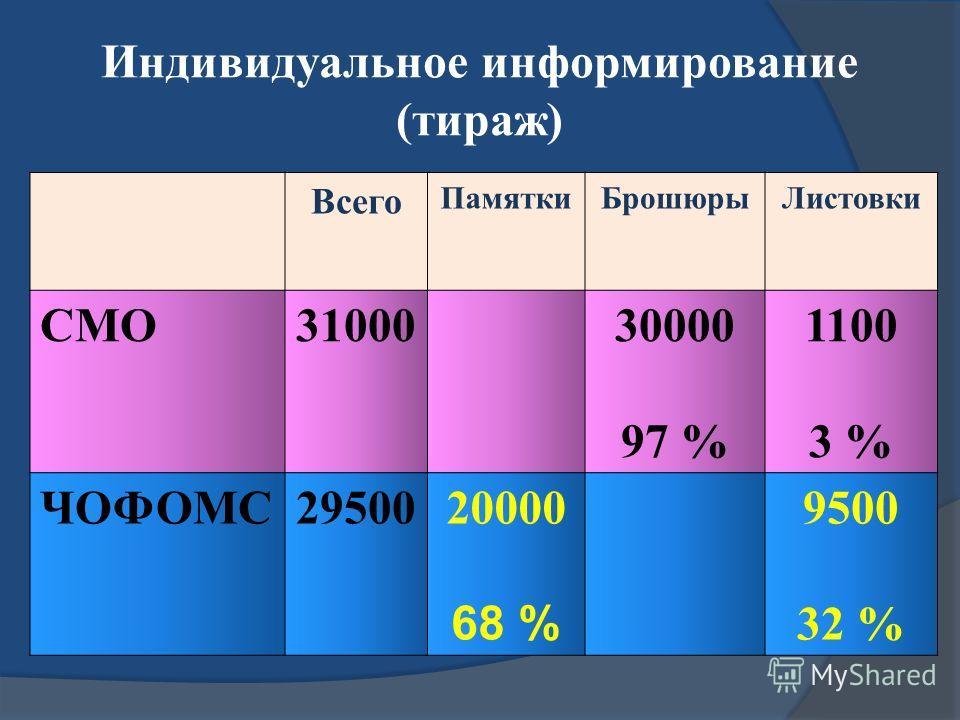 Индивидуальное информирование (тираж) Всего ПамяткиБрошюрыЛистовки СМО3100030000 97 % 1100 3 % ЧОФОМС2950020000 68 % 9500 32 %