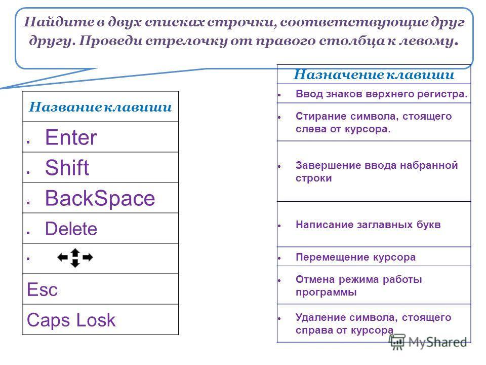Найдите в двух списках строчки, соответствующие друг другу. Проведи стрелочку от правого столбца к левому. Название клавиши Enter Shift BackSpace Delete Esc Caps Losk Назначение клавиши Ввод знаков верхнего регистра. Стирание символа, стоящего слева