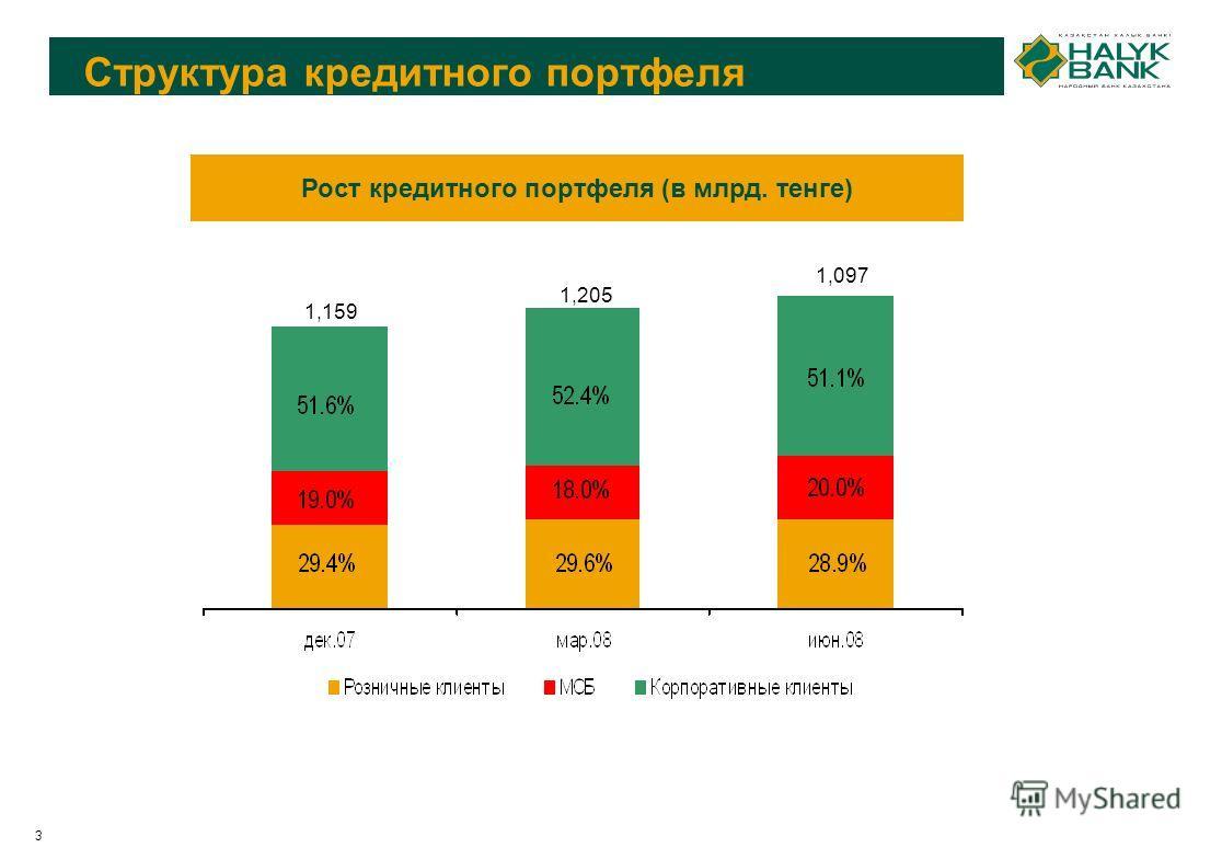 3 Рост кредитного портфеля (в млрд. тенге) 1,097 1,205 1,159 Структура кредитного портфеля