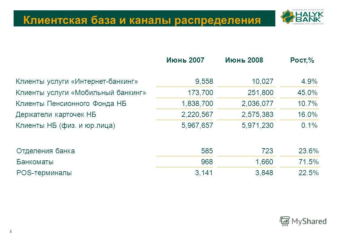 5 Клиентская база и каналы распределения Июнь 2007Июнь 2008 Рост,% Клиенты услуги «Интернет-банкинг»9,55810,0274.9% Клиенты услуги «Мобильный банкинг»173,700251,80045.0% Клиенты Пенсионного Фонда НБ1,838,7002,036,07710.7% Держатели карточек НБ2,220,5