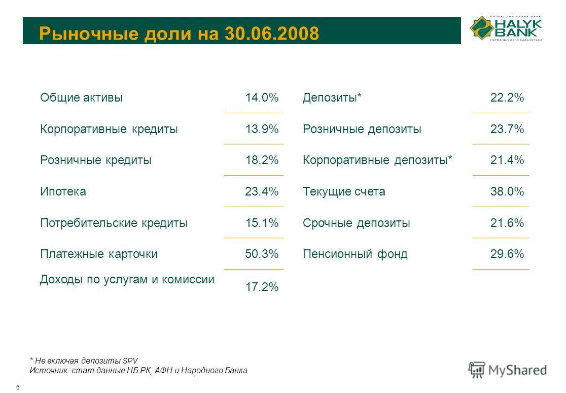6 Рыночные доли на 30.06.2008 * Не включая депозиты SPV Источник: стат.данные НБ РК, АФН и Народного Банка Общие активы14.0%Депозиты*22.2% Корпоративные кредиты13.9%Розничные депозиты23.7% Розничные кредиты18.2%Корпоративные депозиты*21.4% Ипотека23.