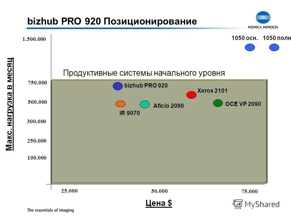 25.000 50.000 75.000 100.000 300.000 750.000 1.500.000 iR 9070 Aficio 2090 1050 осн.1050 полн. Макс. нагрузка в месяц Продуктивные системы начального уровня Xerox 2101 250.000 500.000 Цена $ bizhub PRO 920 OCE VP 2090 bizhub PRO 920 Позиционирование