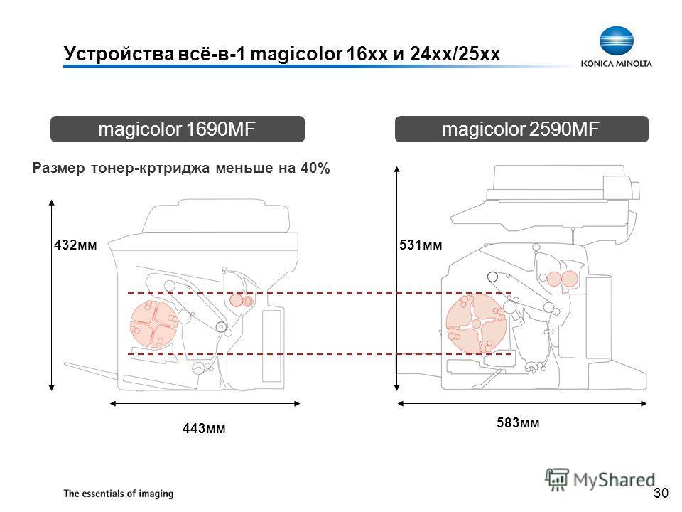 30 443мм 583мм 531мм432мм Размер тонер-кртриджа меньше на 40% magicolor 1690MFmagicolor 2590MF Устройства всё-в-1 magicolor 16xx и 24xx/25xx