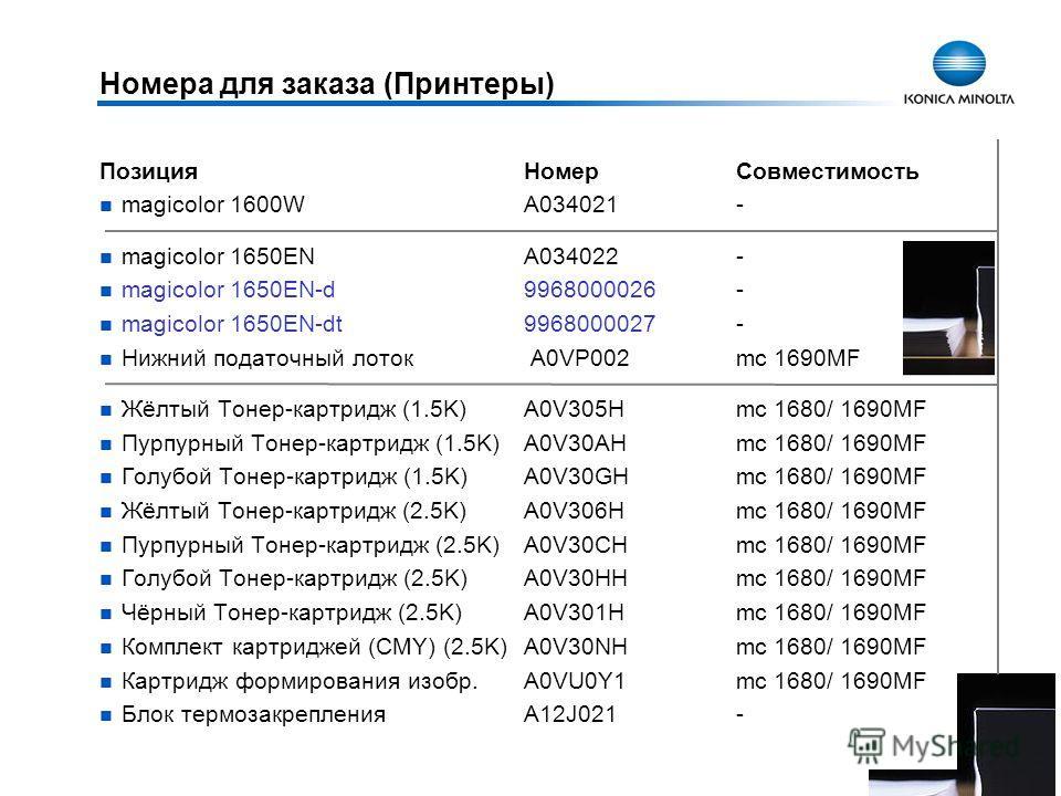32 Номера для заказа (Принтеры) ПозицияНомерСовместимость magicolor 1600WA034021- magicolor 1650ENA034022- magicolor 1650EN-d 9968000026- magicolor 1650EN-dt9968000027- Нижний податочный лоток A0VP002 mc 1690MF Жёлтый Тонер-картридж (1.5K)A0V305Hmc 1