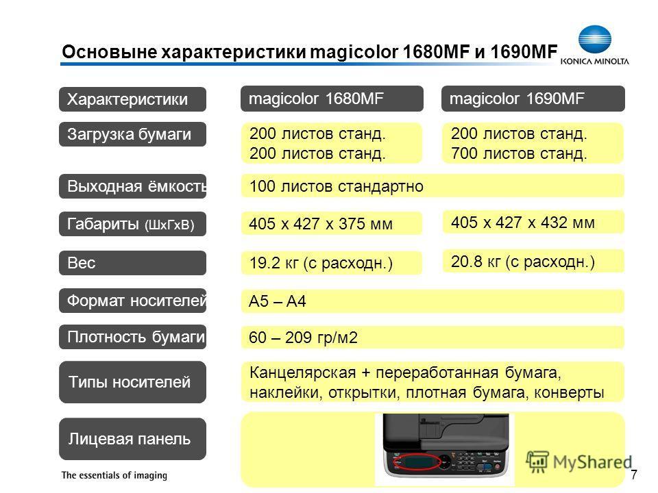 7 Основыне характеристики magicolor 1680MF и 1690MF Загрузка бумаги 200 листов станд. Вес Выходная ёмкость 100 листов стандартно Габариты (ШxГxВ) 405 x 427 x 375 мм 19.2 кг (с расходн.) Формат носителей A5 – A4 Плотность бумаги 60 – 209 гр/м2 Типы но