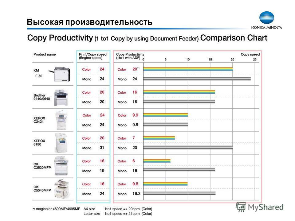 Высокая производительность C20