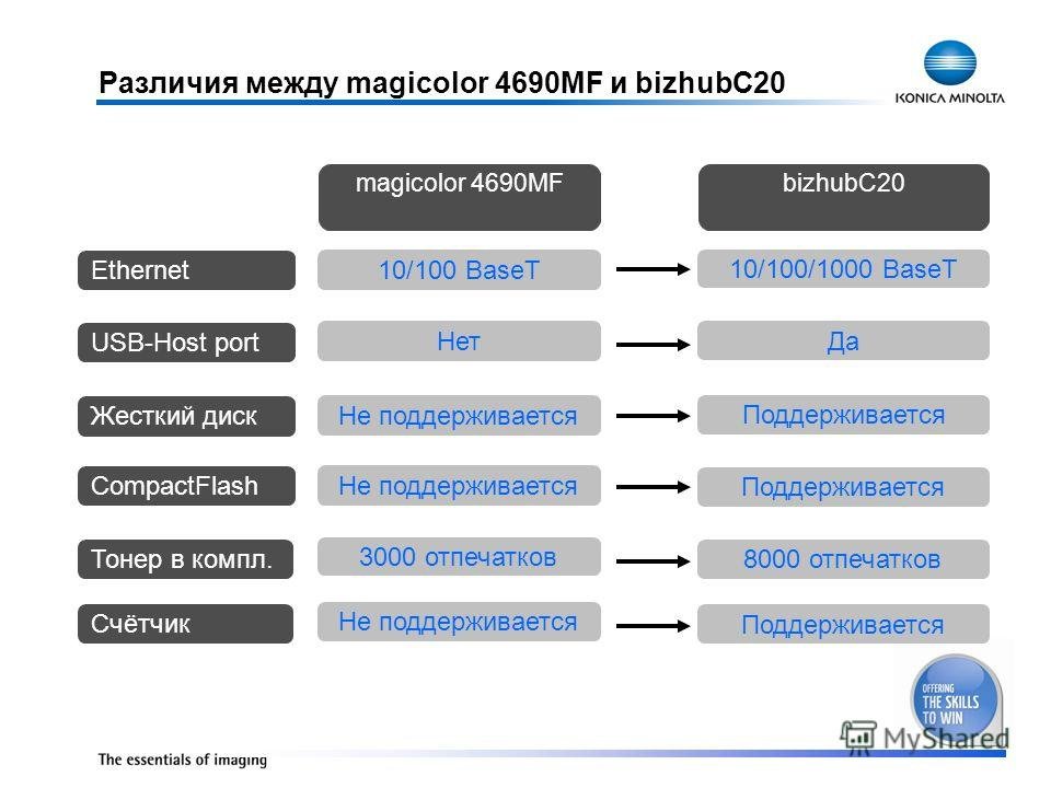 Различия между magicolor 4690MF и bizhubC20 10/100 BaseT Нет Не поддерживается 10/100/1000 BaseT Да Поддерживается Ethernet USB-Host port Жесткий диск magicolor 4690MFbizhubC20 CompactFlash Не поддерживается Поддерживается 8000 отпечатков 3000 отпеча