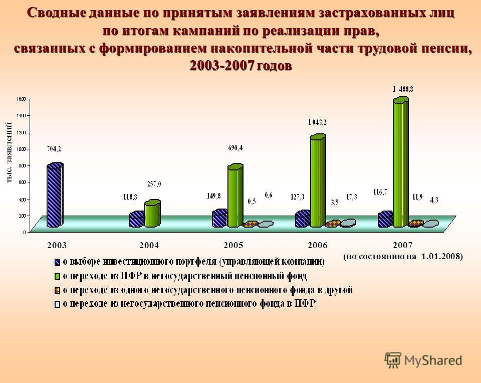 Сводные данные по принятым заявлениям застрахованных лиц по итогам кампаний по реализации прав, связанных с формированием накопительной части трудовой пенсии, 2003-2007 годов 2007 (по состоянию на 1.01.2008) 2005200420032006 тыс. заявлений