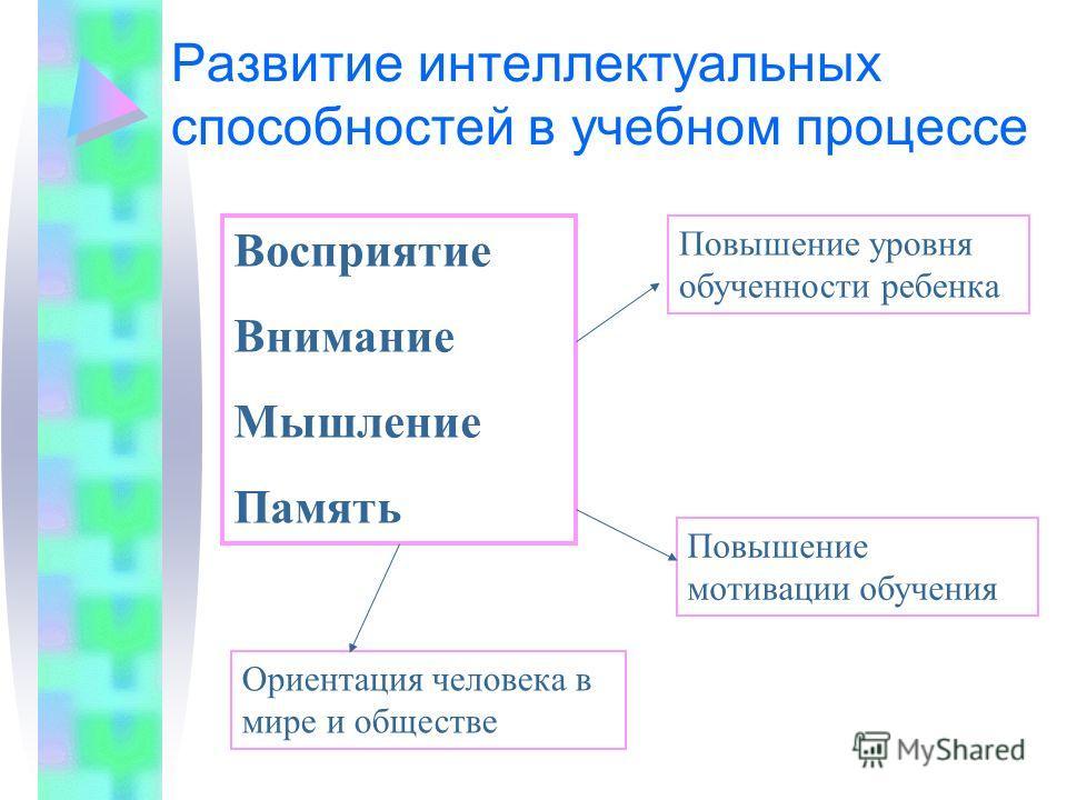 Развитие интеллектуальных способностей в учебном процессе Восприятие Внимание Мышление Память Повышение уровня обученности ребенка Повышение мотивации обучения Ориентация человека в мире и обществе