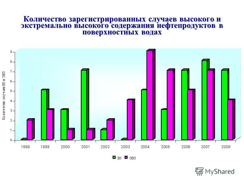 Количество зарегистрированных случаев высокого и экстремально высокого содержания нефтепродуктов в поверхностных водах