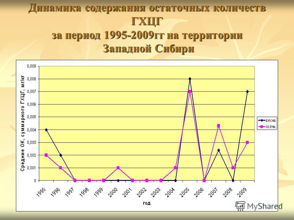 Динамика содержания остаточных количеств ГХЦГ за период 1995-2009гг на территории Западной Сибири