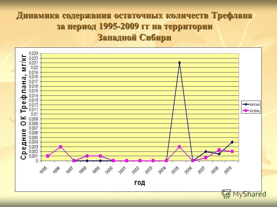 Динамика содержания остаточных количеств Трефлана за период 1995-2009 гг на территории Западной Сибири
