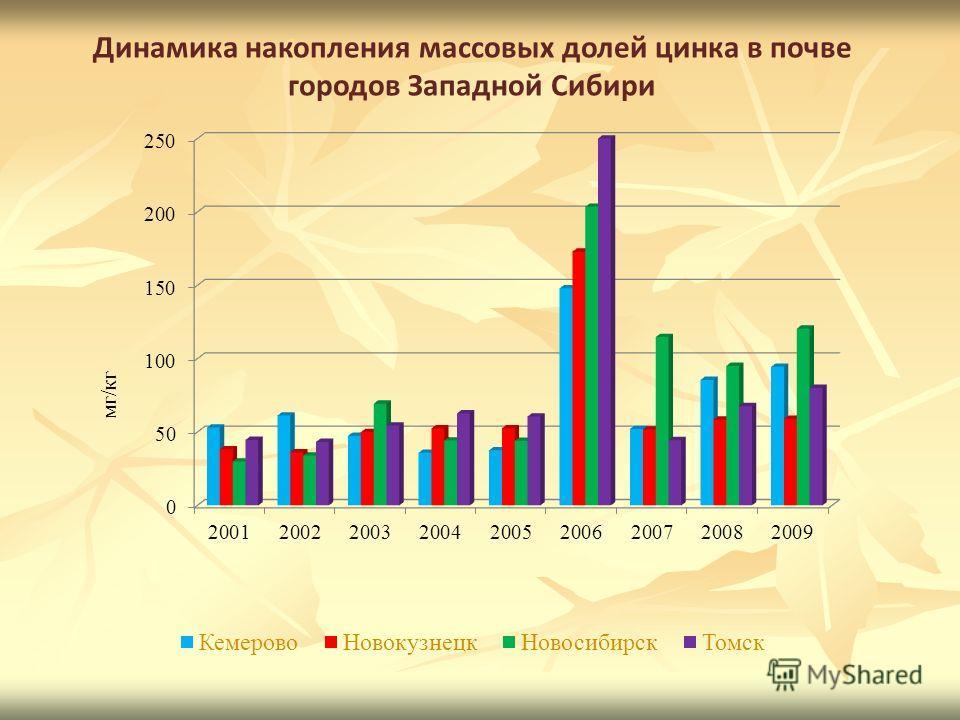 Динамика накопления массовых долей цинка в почве городов Западной Сибири