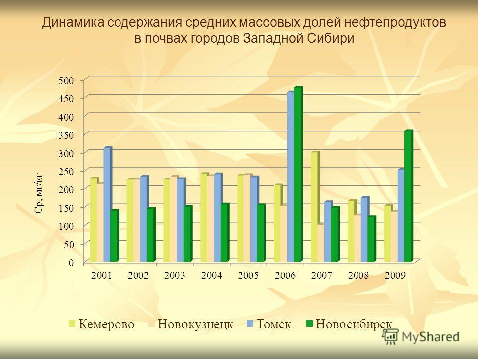 Динамика содержания средних массовых долей нефтепродуктов в почвах городов Западной Сибири