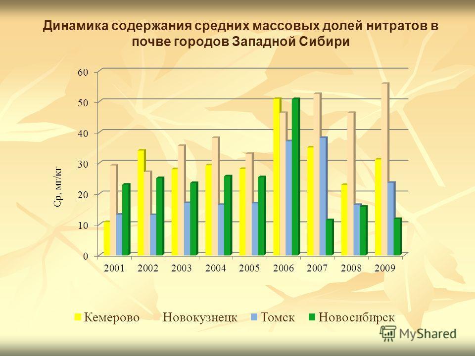 Динамика содержания средних массовых долей нитратов в почве городов Западной Сибири