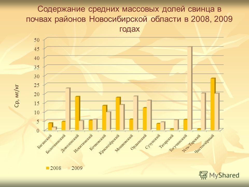 Содержание средних массовых долей свинца в почвах районов Новосибирской области в 2008, 2009 годах Ср, мг/кг