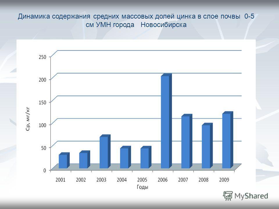 Динамика содержания средних массовых долей цинка в слое почвы 0-5 см УМН города Новосибирска