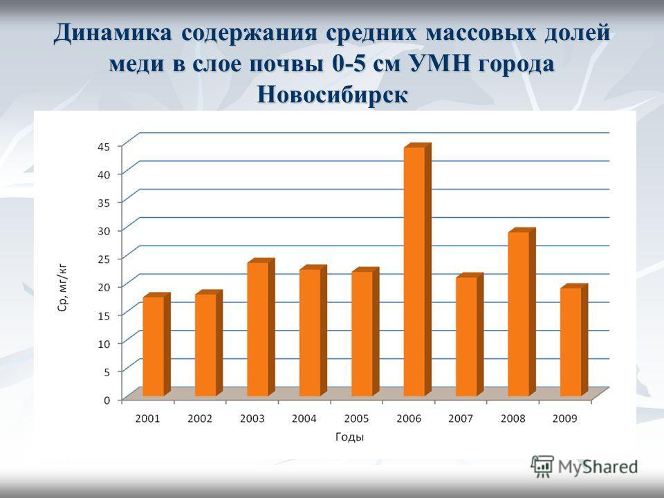 Динамика содержания средних массовых долей меди в слое почвы 0-5 см УМН города Новосибирск