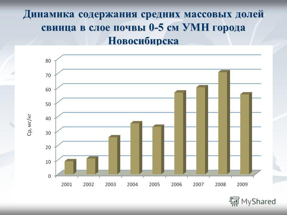 Динамика содержания средних массовых долей свинца в слое почвы 0-5 см УМН города Новосибирска