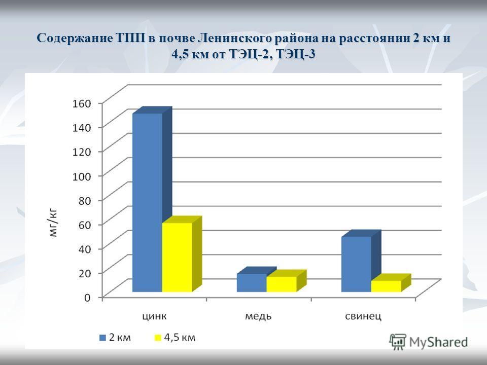 Содержание ТПП в почве Ленинского района на расстоянии 2 км и 4,5 км от ТЭЦ-2, ТЭЦ-3