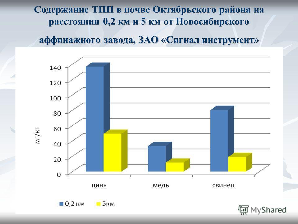 Содержание ТПП в почве Октябрьского района на расстоянии 0,2 км и 5 км от Новосибирского аффинажного завода, ЗАО «Сигнал инструмент»