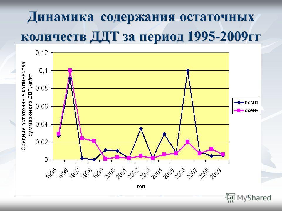 Динамика содержания остаточных количеств ДДТ за период 1995-2009гг