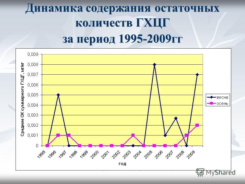 Динамика содержания остаточных количеств ГХЦГ за период 1995-2009гг