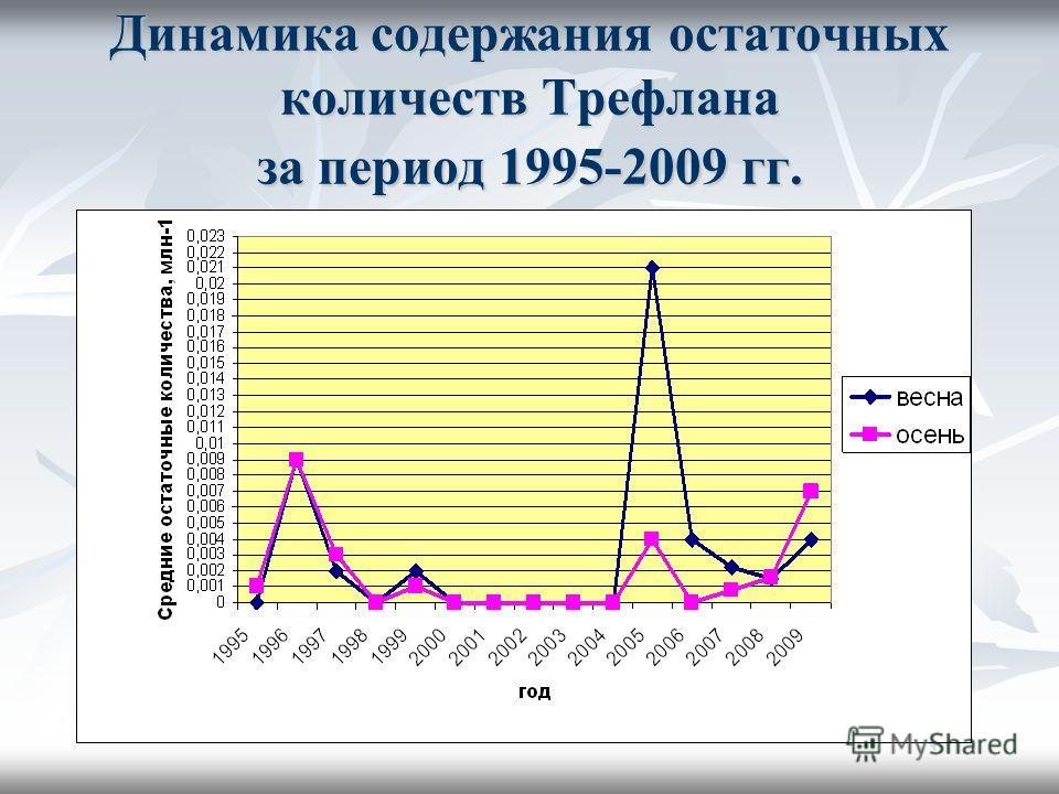 Динамика содержания остаточных количеств Трефлана за период 1995-2009 гг.