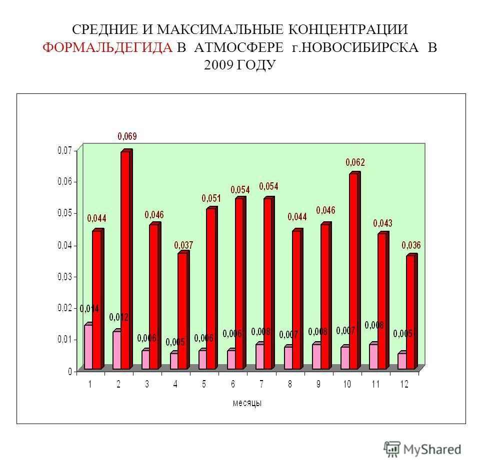 СРЕДНИЕ И МАКСИМАЛЬНЫЕ КОНЦЕНТРАЦИИ ФОРМАЛЬДЕГИДА В АТМОСФЕРЕ г.НОВОСИБИРСКА В 2009 ГОДУ