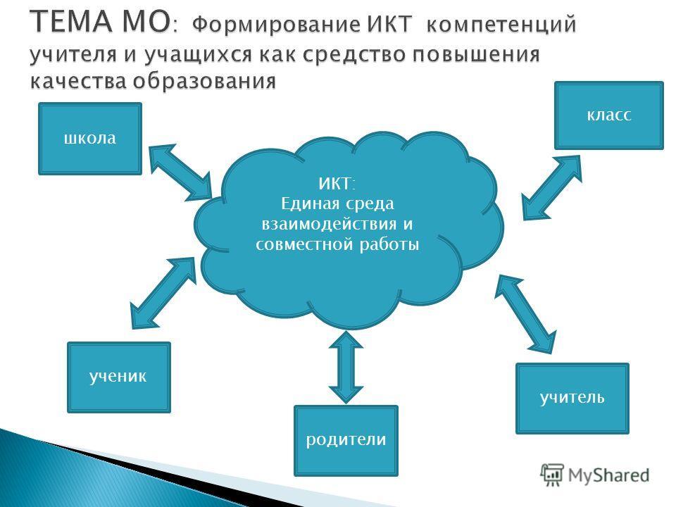 ИКТ: Единая среда взаимодействия и совместной работы школа класс ученик учитель родители