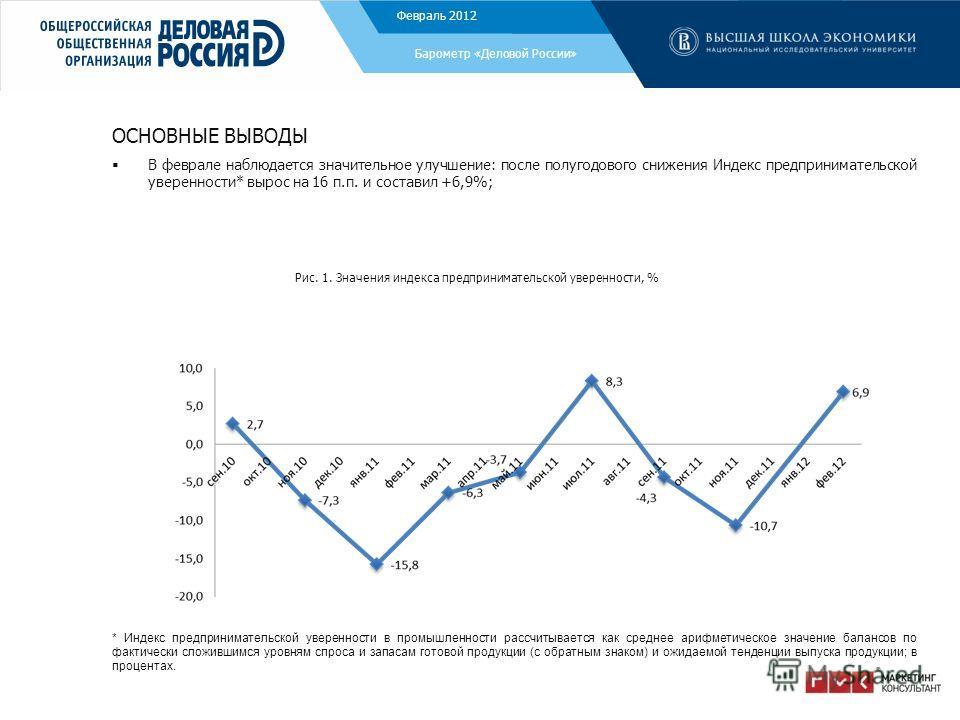 ОСНОВНЫЕ ВЫВОДЫ В феврале наблюдается значительное улучшение: после полугодового снижения Индекс предпринимательской уверенности* вырос на 16 п.п. и составил +6,9%; Рис. 1. Значения индекса предпринимательской уверенности, % Декабрь 2011 Барометр «Де