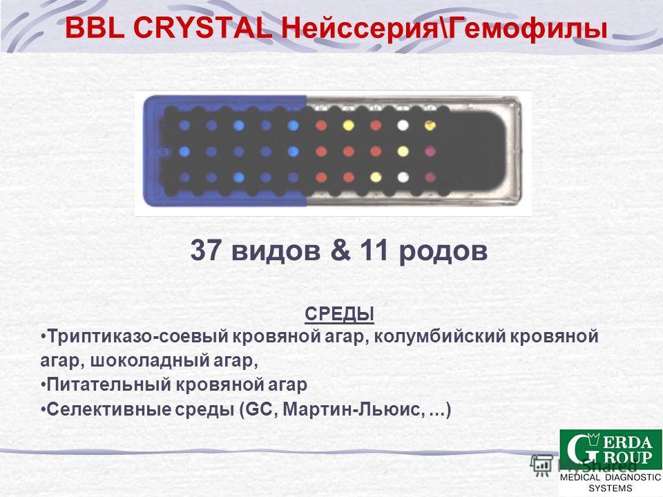 BBL CRYSTAL Грам-положительные Bacillus (9) Corynebacterium (13) Enterococcus (8) Staphylococcus (27) Streptococcus (30) Некоторые другие, включая Gemella, Leuconostoc, Listeria, Micrococcus