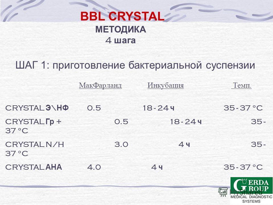 BBL CRYSTAL АНАЭРОБЫ 108 видов - 25 родов СРЕДЫ Шедлер Альтернативный кровяной агар (колумбийский, бруцеллезный,...) CDC кровяной агар