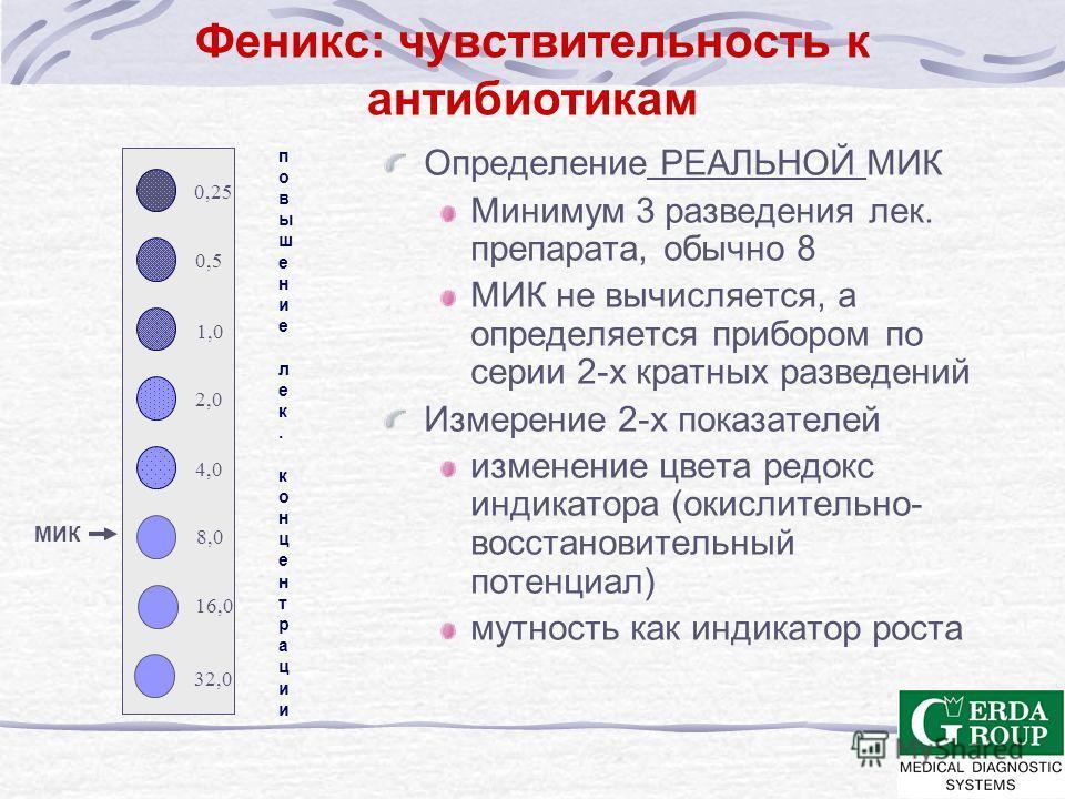 Идентификация 45 субстратов Флюорохромы Сахара Эскулин Углеродные субстраты Хромогенные субстраты Традиционные субстраты Среднее время получения результата идентификации около 3-х часов Нет дополнительных тестов до 160 Гр - штаммов до 145 Гр + штаммо