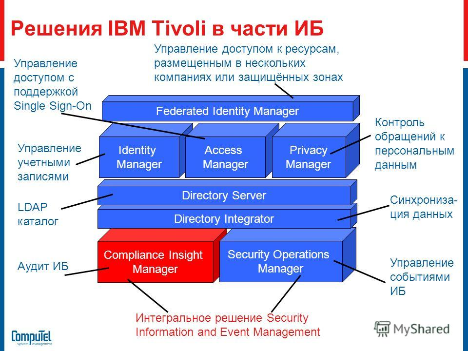 Compliance Insight Manager Security Operations Manager Решения IBM Tivoli в части ИБ Identity Manager Access Manager Privacy Manager Federated Identity Manager Directory Integrator Directory Server Управление учетными записями Управление доступом с п