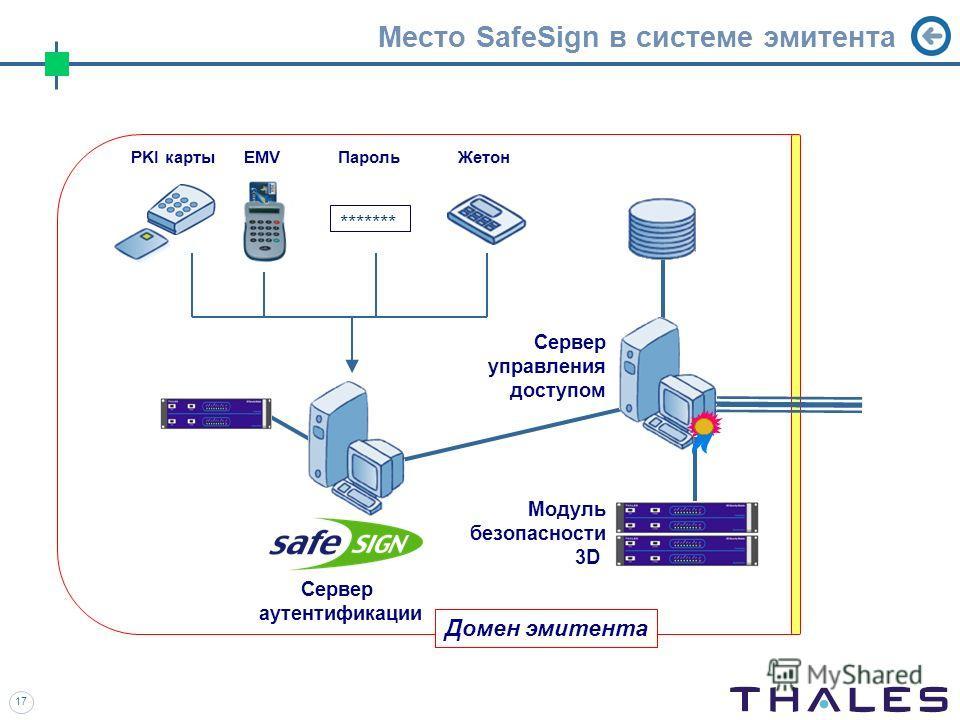17 Место SafeSign в системе эмитента Домен эмитента Сервер управления доступом EMV Модуль безопасности 3D PKI карты ******* ПарольЖетон Сервер аутентификации
