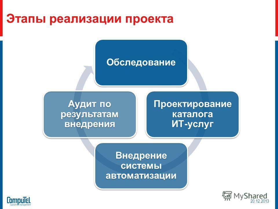 Этапы реализации проекта Обследование Проектирование каталога ИТ-услуг Внедрение системы автоматизации Аудит по результатам внедрения 20.12.2013