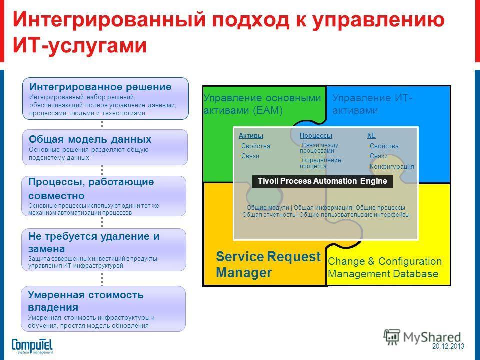 Интегрированный подход к управлению ИТ-услугами Tivoli Process Automation Engine Процессы Связи между процессами Определение процесса КЕ Свойства Связи Конфигурация Активы Свойства Связи Управление основными активами (EAM) Управление ИТ- активами Ser