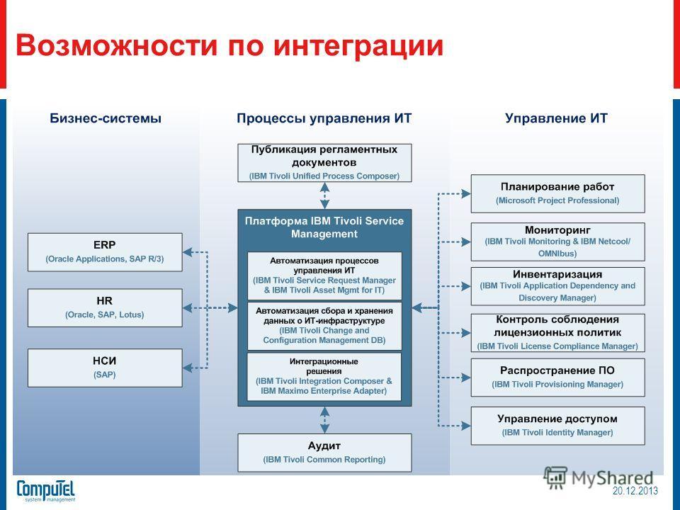 Возможности по интеграции 20.12.2013