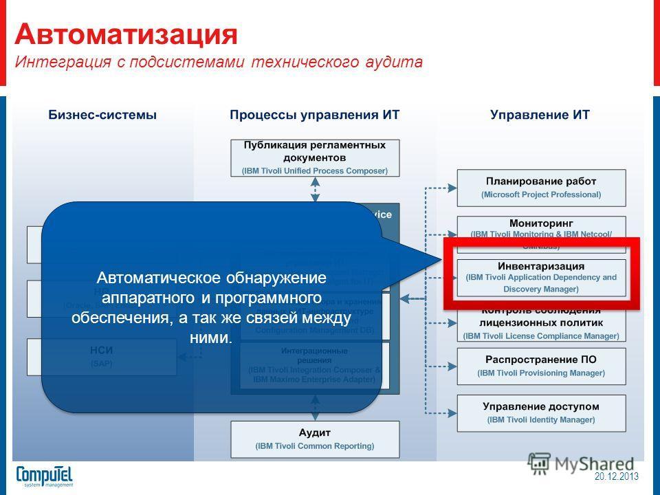 Автоматизация Интеграция с подсистемами технического аудита Автоматическое обнаружение аппаратного и программного обеспечения, а так же связей между ними. 20.12.2013