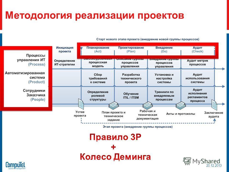 Методология реализации проектов 20.12.2013