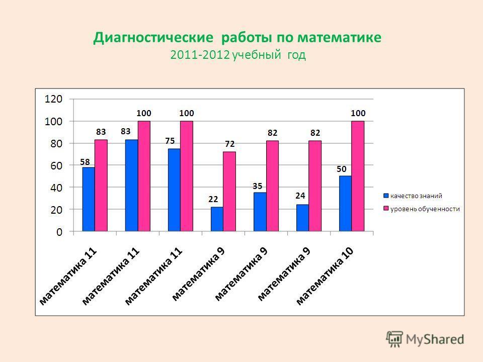 Диагностические работы по математике 2011-2012 учебный год